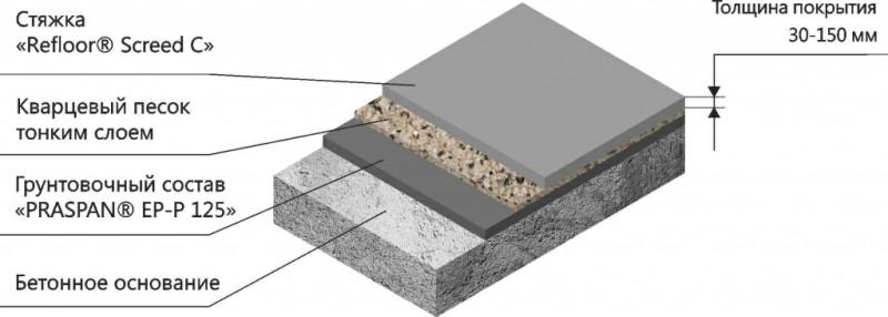 бетон жароупорный состав